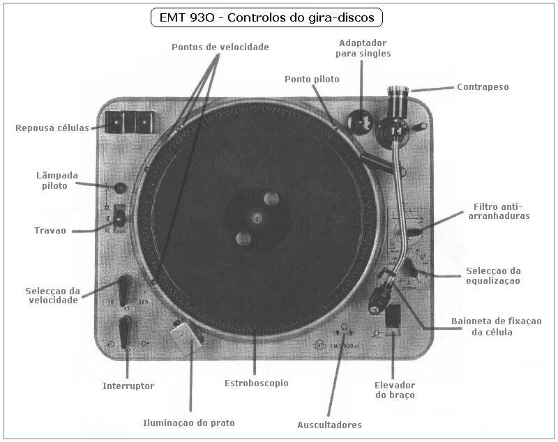 EMT 930st, catálogo