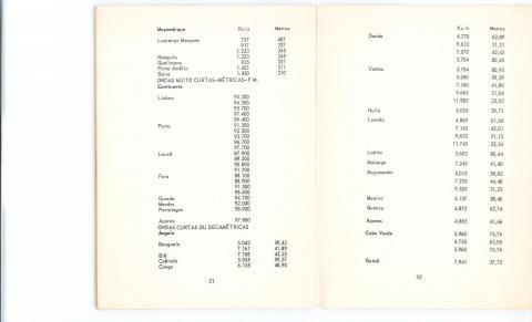 ,Manual do rádiouvinte das ondas curtas, pg 31,32